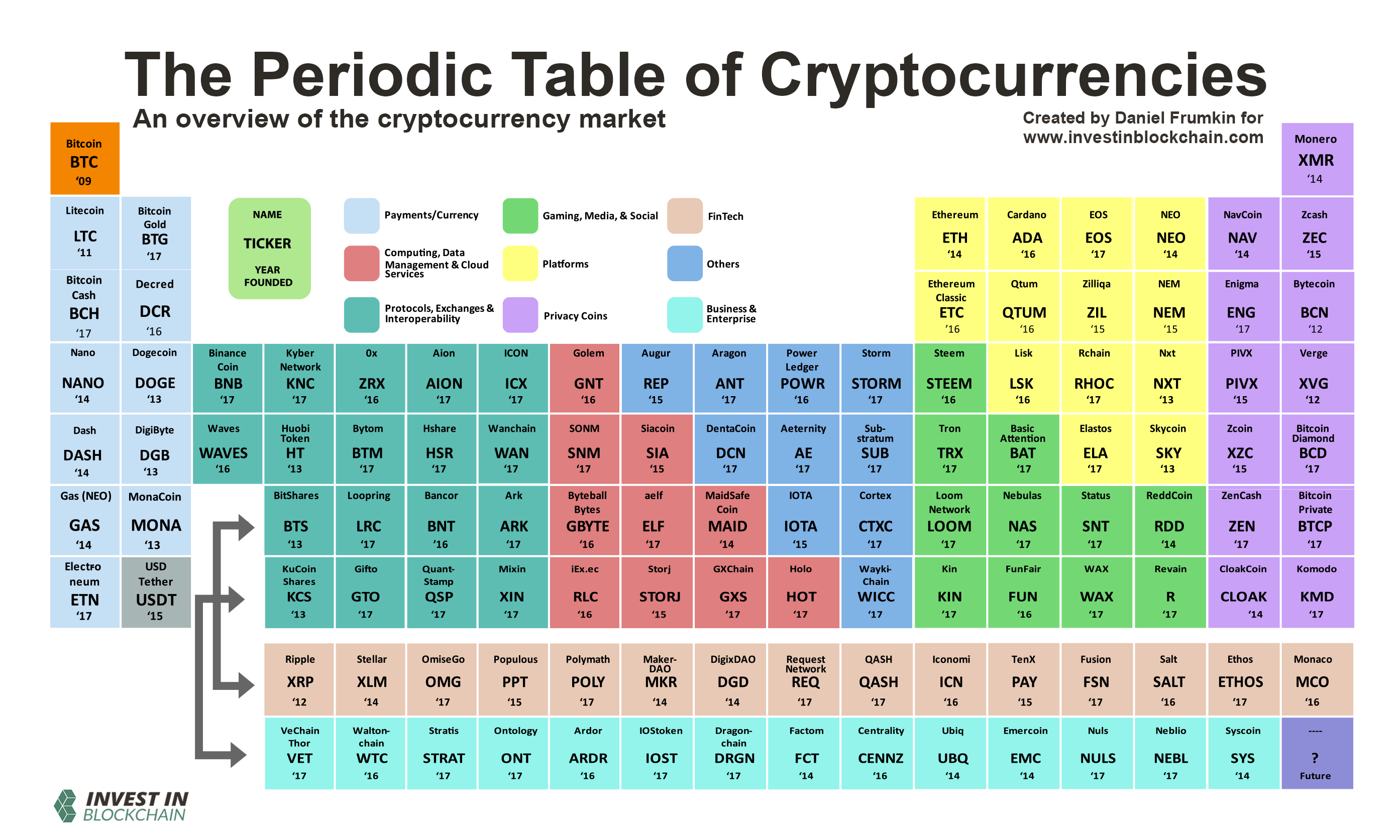 Kryptovaluuttojen Quot Alkuainetaulukko Quot ⋆ Cryptokolikot