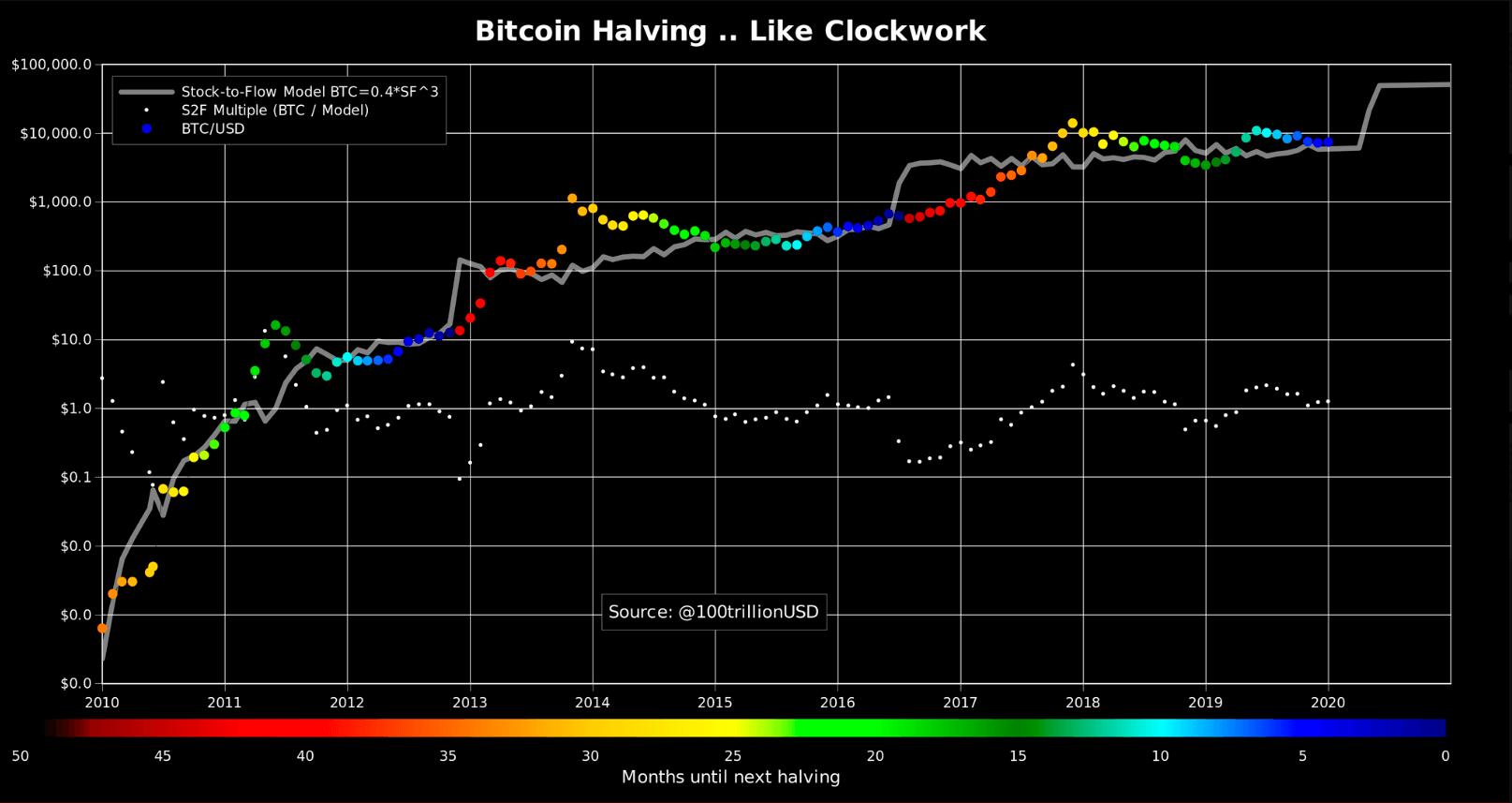 Bitcoin halving eli puoliintuminen kevään 2020 puhutuin aihe